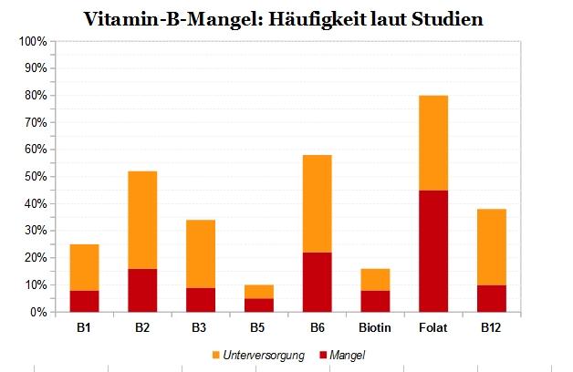 vitamin-b-mangel-haeufigkeit-3