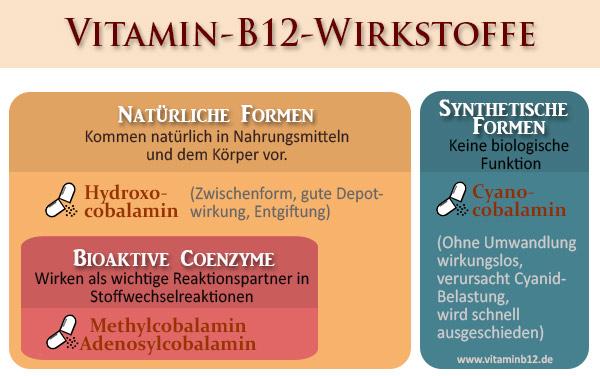 B12-Wirkstoffe