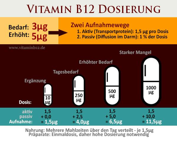 Vitamin-B12-Dosierung-1
