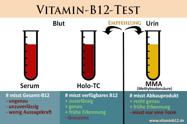 Vitamin-B12-Test